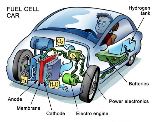 NOC studies feasibility of hydrogen energy in Nepal