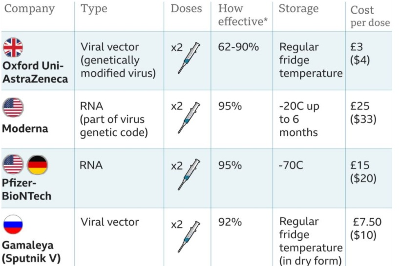 Coronavirus VACCINE Explainer – Sifting facts from fiction