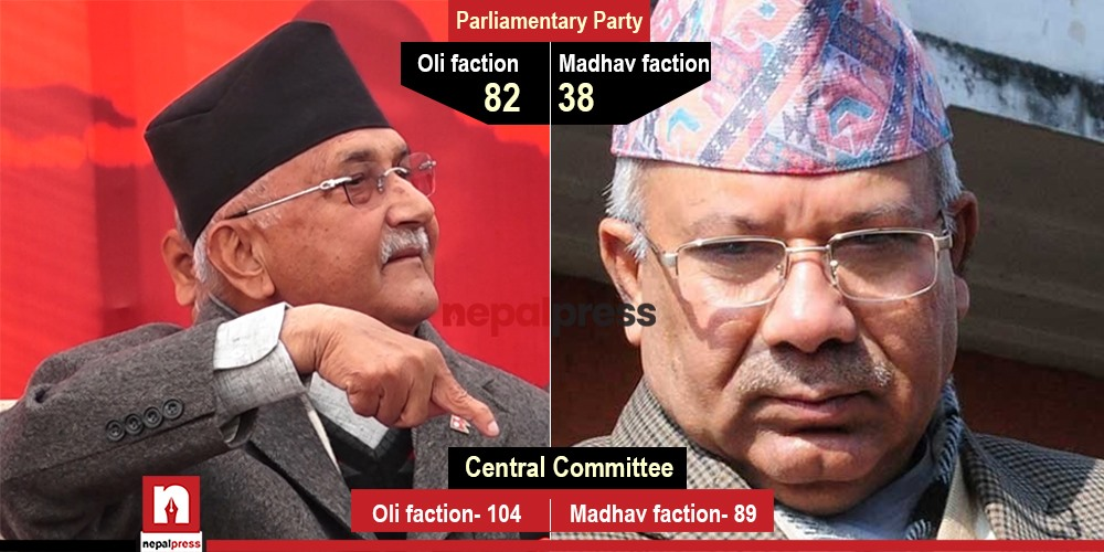 UML Math: How 'comfortable' is it for Madhav Nepal?