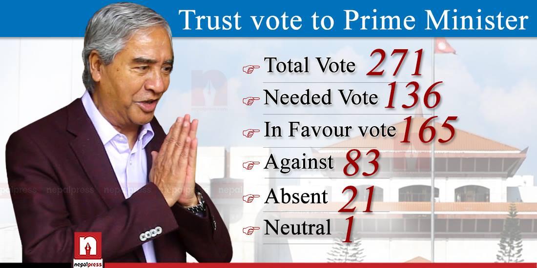 PM Deuba wins vote of confidence, garners 165 votes