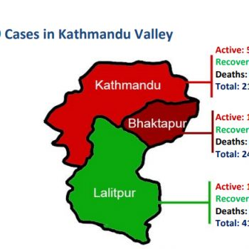 Nepal Covid-19 tally: 3,106 new cases, 1,916 recoveries, 23 deaths on Sunday